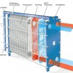 Geschraubte Plattenwärmetauscher - Aufbau
