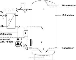 Speicherladesystem SLS-D mit Pumpensteuerung