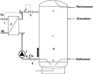 Speicherladesystem SLS-D ohne Pumpensteuerung